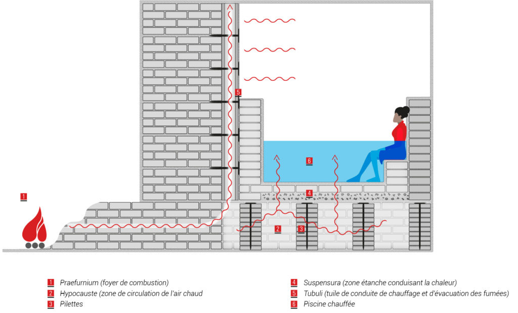 Système d'hypocauste (chauffage des thermes romaines)