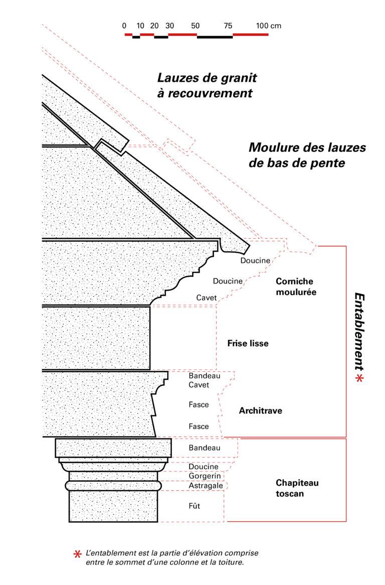 Techniques de construction : décor architectural du mausolée